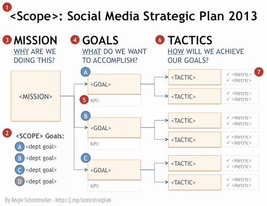 Department Strategic Plan Template Best Of social Media Strategie