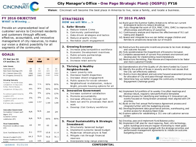 Department Strategic Plan Template Elegant City Of Cincinnati E Page Strategic Plan