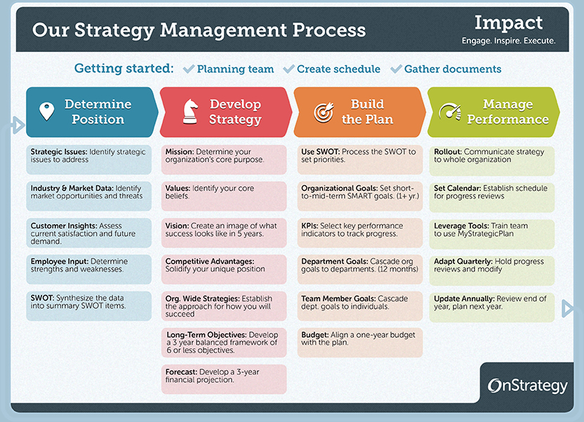 Department Strategic Plan Template Inspirational 4 Phase Guide to Strategic Planning Process Basics
