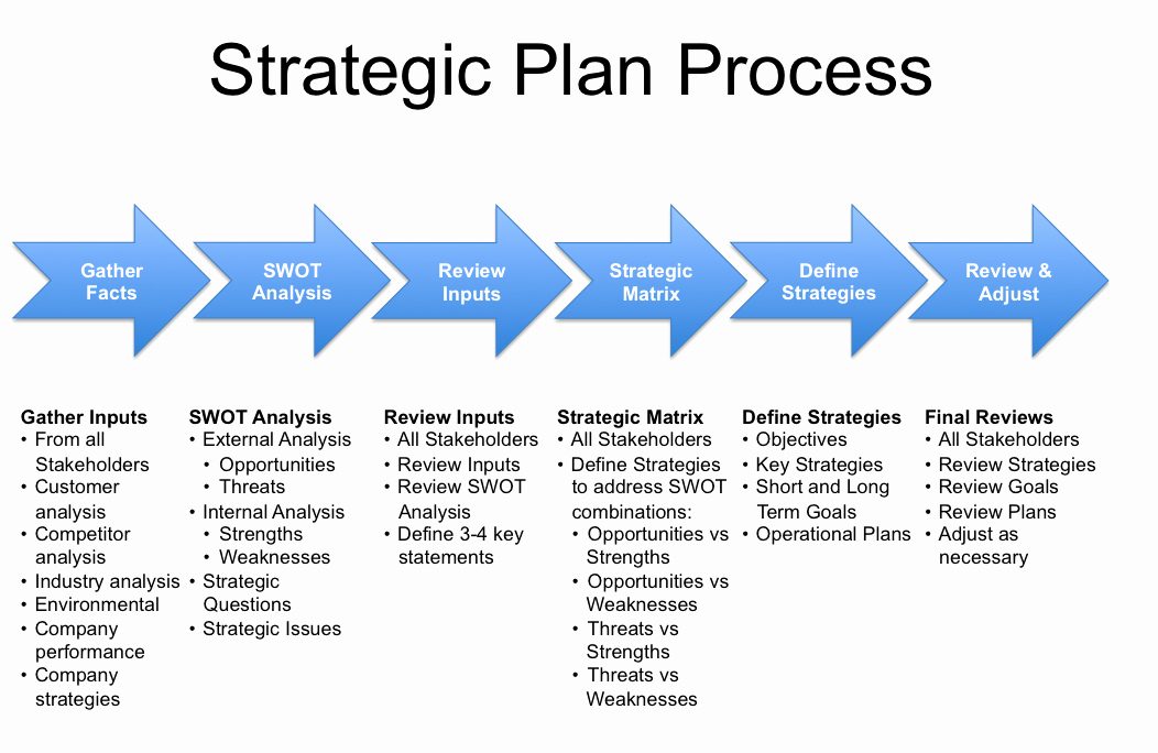Department Strategic Plan Template Inspirational Strategy Plan Template