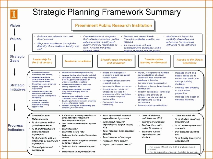 Department Strategic Plan Template New Department Planning Template – Harriscateringfo