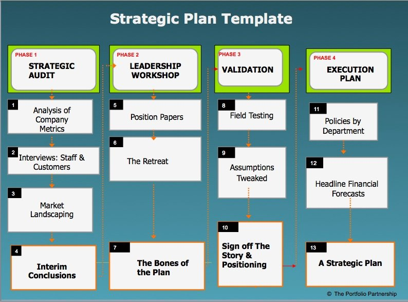 Department Strategic Plan Template New Strategic Plans – How to Do them