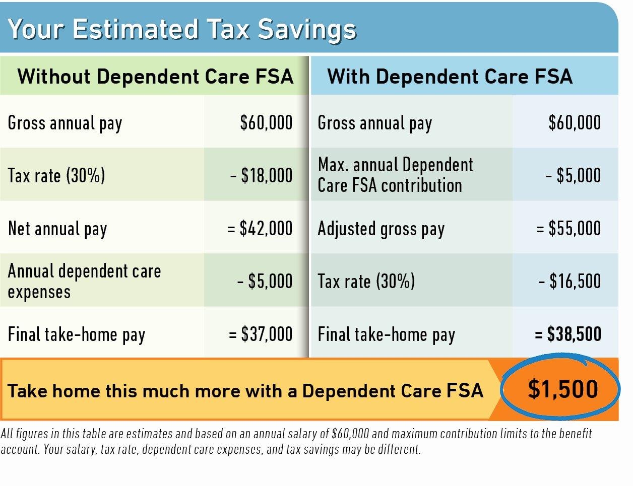 Dependent Care Fsa Receipt Template Luxury Dependent Care Flexible Spending Account Dcfsa