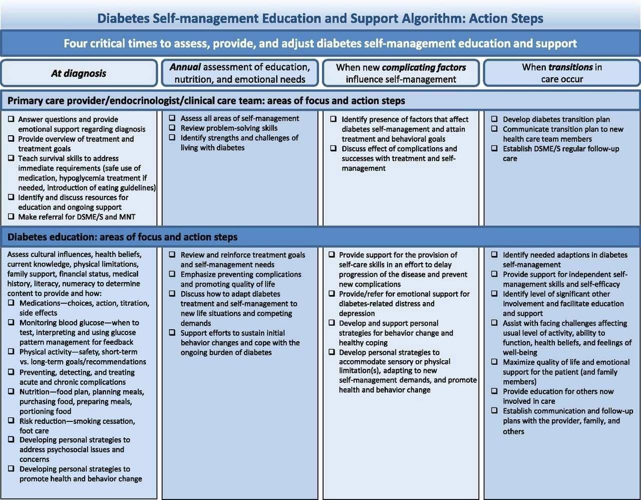 Diabetes Management Plan Template Lovely Elegant Counseling Treatment Plan Template
