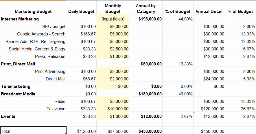 Digital Marketing Budget Template Awesome Esotech Inc Digital Marketing Tumblog