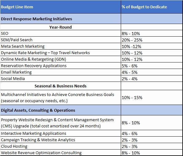 Digital Marketing Budget Template Beautiful Digital Marketing Bud Template