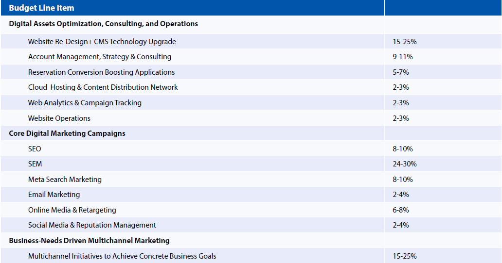 Digital Marketing Budget Template Fresh Digital Marketing Bud Template