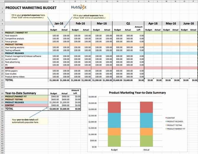Digital Marketing Budget Template Luxury How to Manage Your Entire Marketing Bud [free Bud