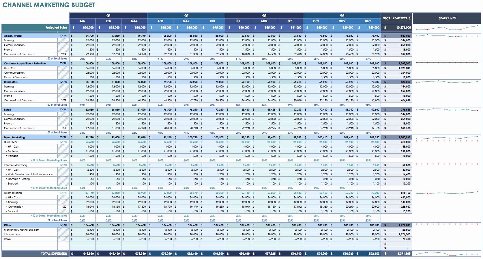 Digital Marketing Budget Template Unique 12 Free Marketing Bud Templates