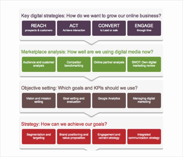 Digital Marketing Campaign Template Awesome 17 Digital Marketing Strategy Templates – Free Sample