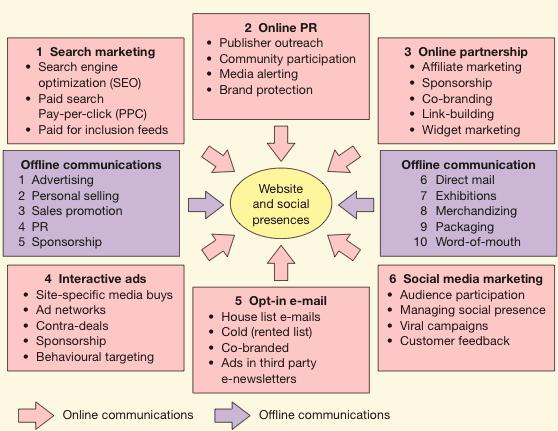 Digital Marketing Campaign Template Unique Definitions Of Emarketing Vs Internet Vs Digital Marketing