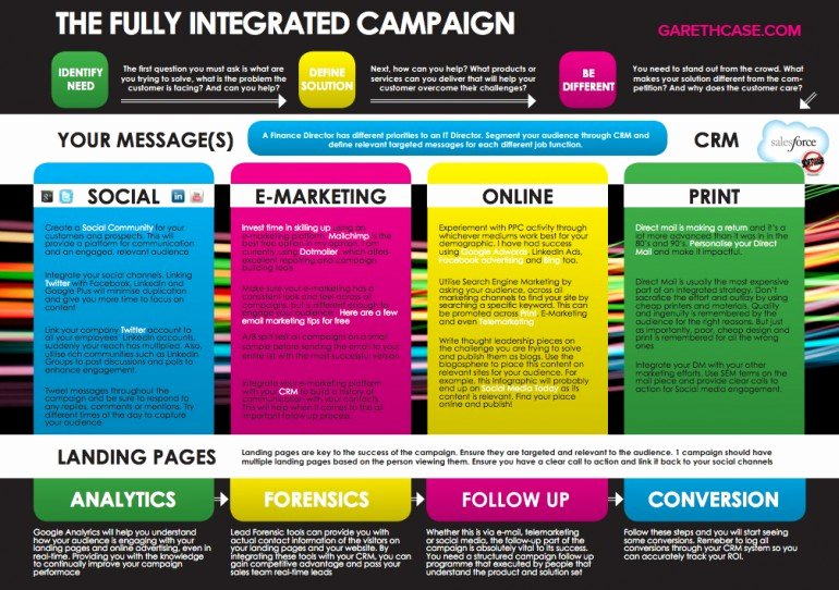 Digital Marketing Campaign Template Unique How to Create Your First Marketing Campaign