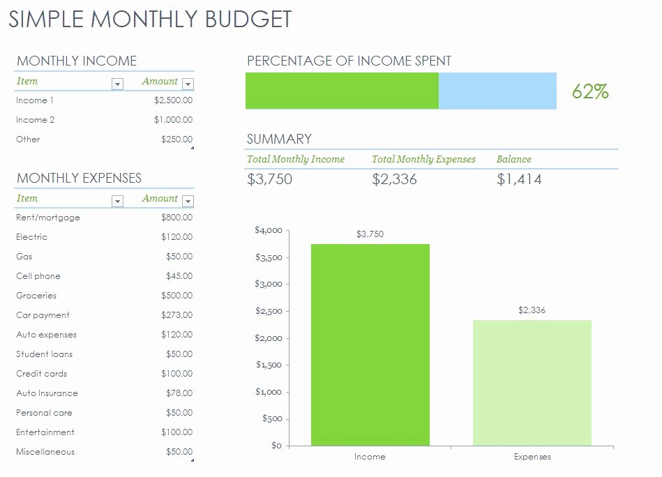 Easy Excel Budget Template Lovely Personal Monthly Bud Template
