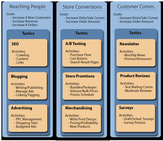 Ecommerce Marketing Plan Template Awesome An E Merce Marketing Plan that Won T Overwhelm You