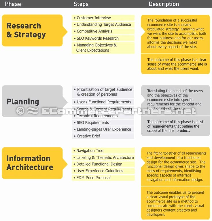 Ecommerce Marketing Plan Template Best Of E Merce Requirements Specification Ers