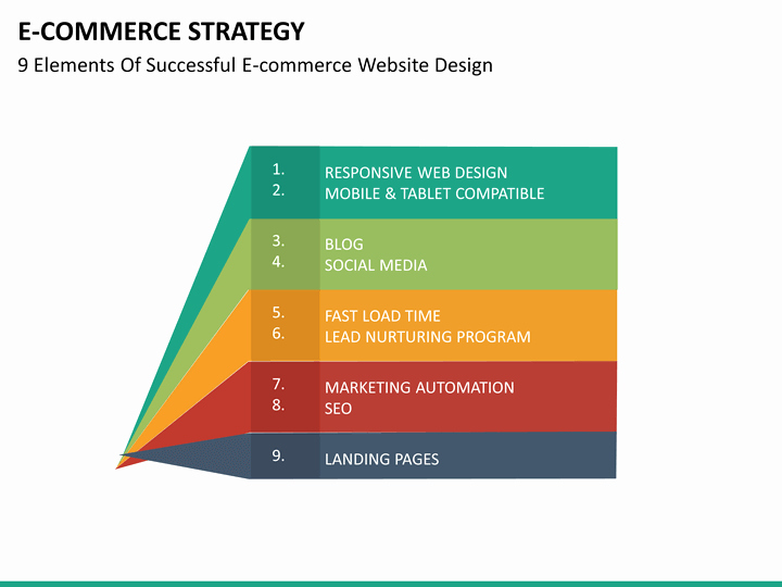 Ecommerce Marketing Plan Template Best Of E Merce Strategy Powerpoint Template