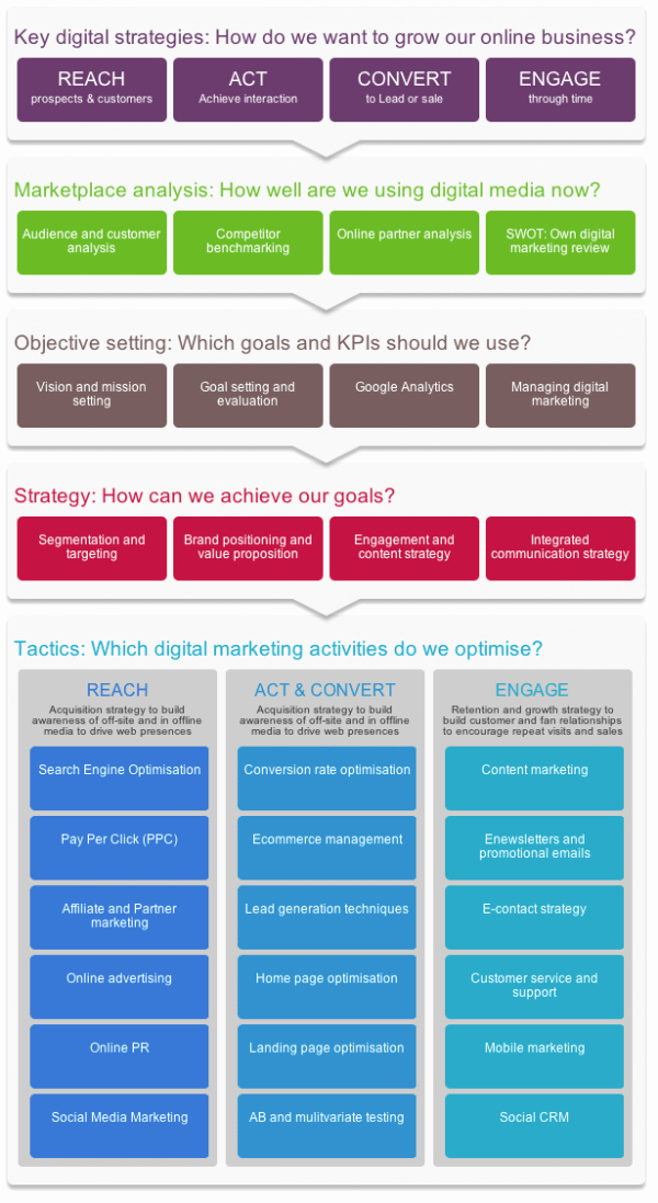 Ecommerce Marketing Plan Template Best Of Introduction to Digital Marketing and E Merce