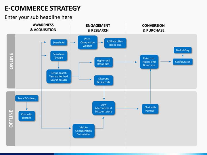 Ecommerce Marketing Plan Template Fresh E Merce Strategy Powerpoint Template