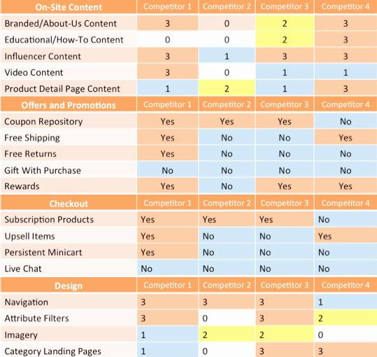 Ecommerce Marketing Plan Template Lovely Marketing Strategy Template for E Merce