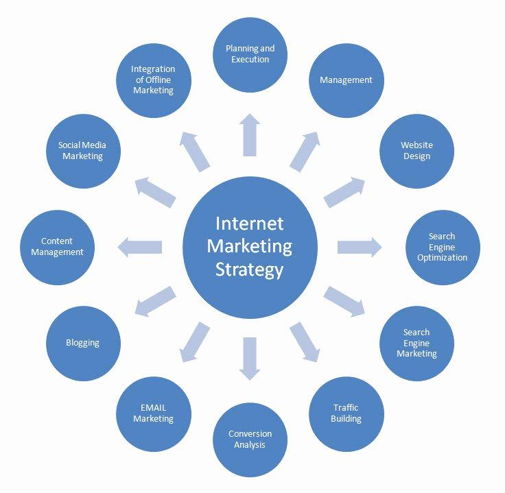 Ecommerce Marketing Plan Template New Developing A Digital Marketing Plan Template for Your