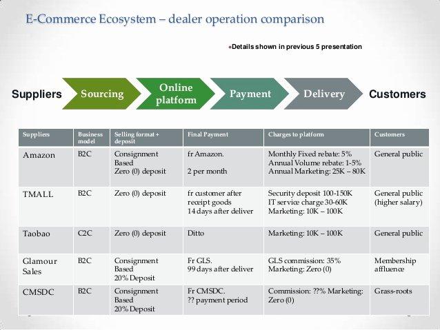 Ecommerce Marketing Plan Template New E Merce Development Plan In China Simulation Situation
