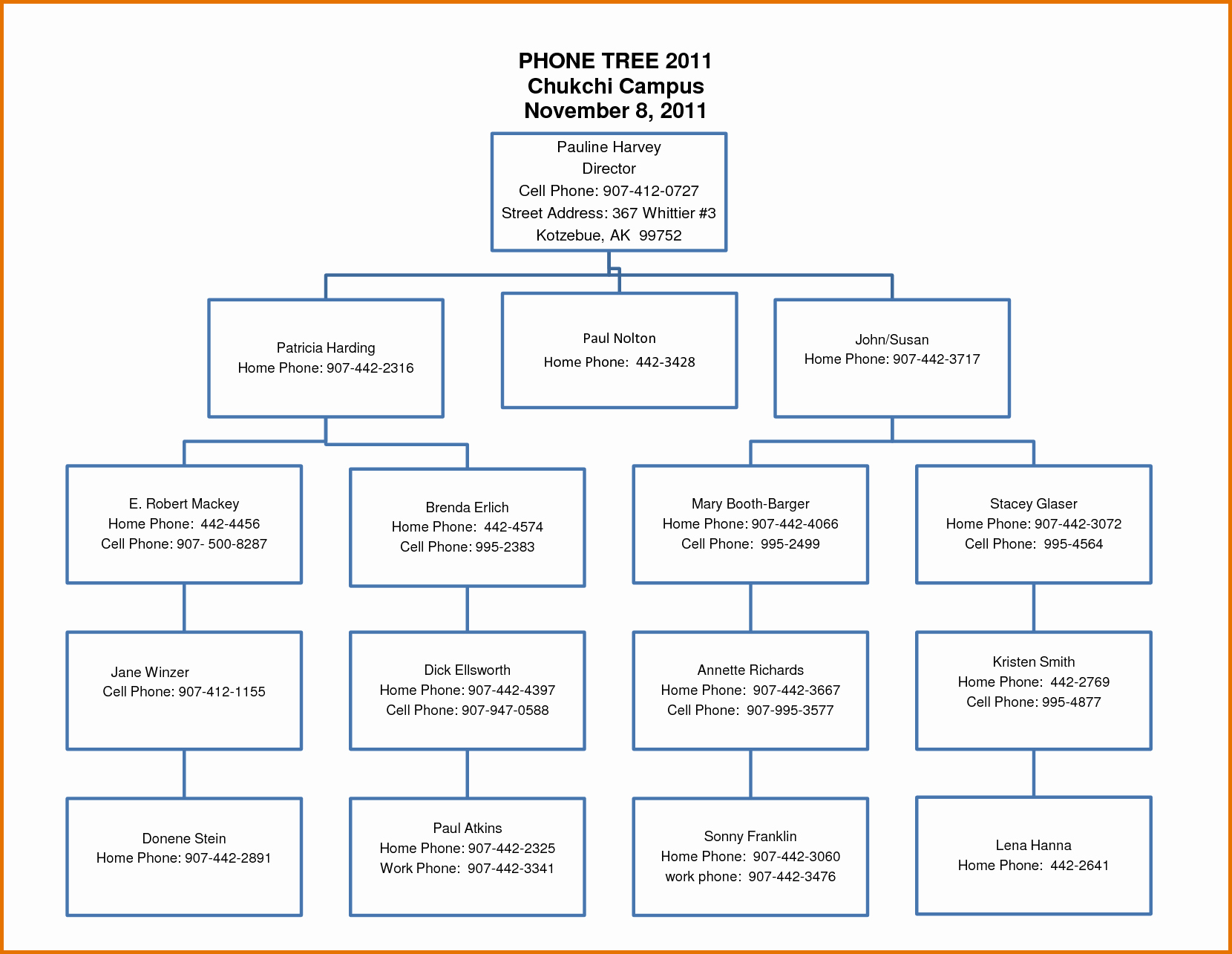 Emergency Call Tree Template Awesome 7 Call Tree Templatereference Letters Words