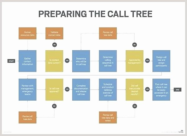 Emergency Call Tree Template Luxury Telephone Tree Template Emergency Calling – Royaleducation