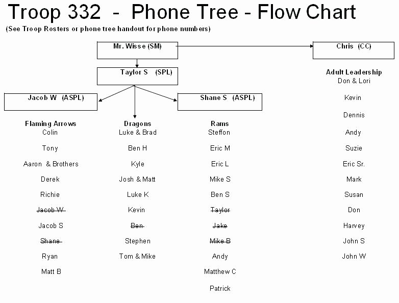 Emergency Call Tree Template Unique Call Tree Template – Royaleducationfo