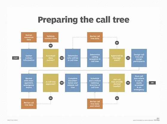 Emergency Phone Tree Template Beautiful How Do I Design and Initiate A Call Tree Procedure