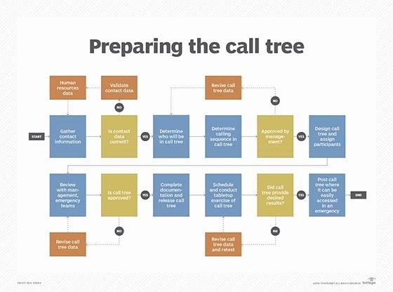 Emergency Phone Tree Template Beautiful How Do I Design and Initiate A Call Tree Procedure