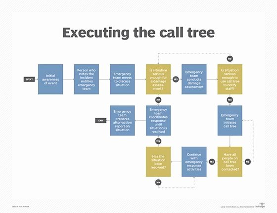 Emergency Phone Tree Template Fresh What is Call Tree Definition From Whatis