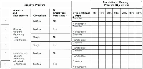 Employee Compensation Plan Template Unique Employee Incentive Plan Template – Skincense