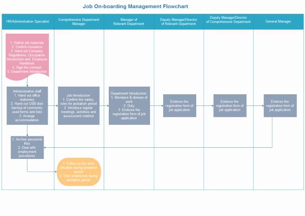Employee Cross Training Template Unique Job On Boarding Training Flowchart
