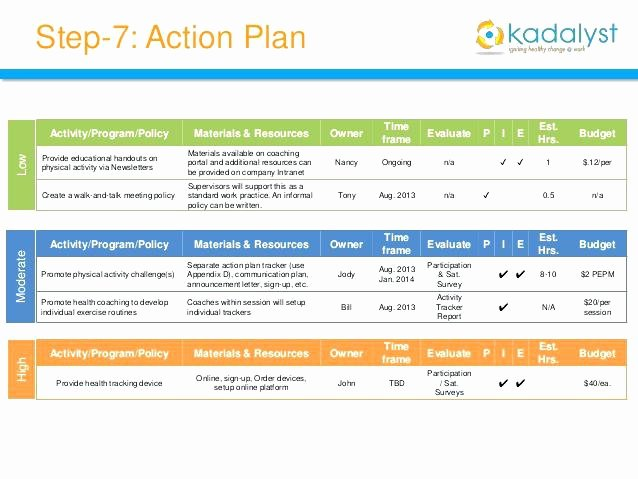 Employee Engagement Action Plan Template Lovely Engagement Survey Action Plan Sample