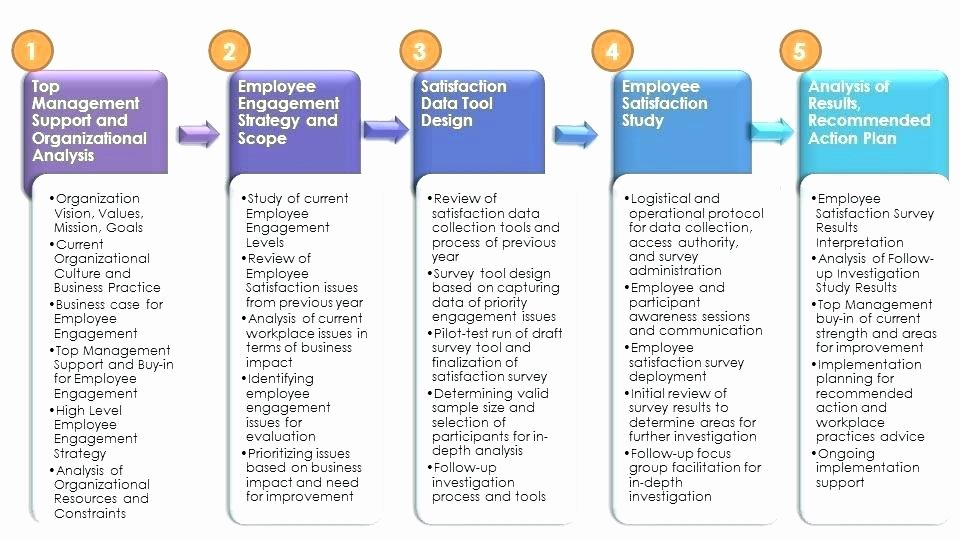 Employee Engagement Action Plan Template Luxury Employee Opinion Survey Sample Engagement Action Plan
