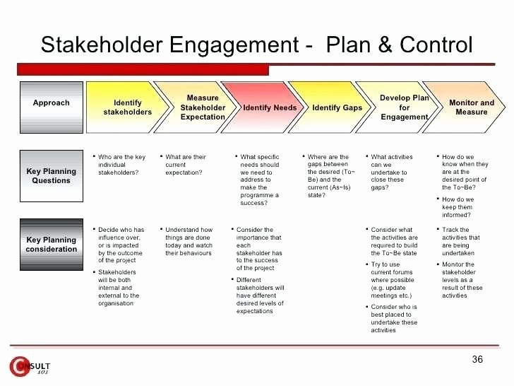 Employee Engagement Action Planning Template Elegant Employee Engagement Action Plan Sample Image Result for