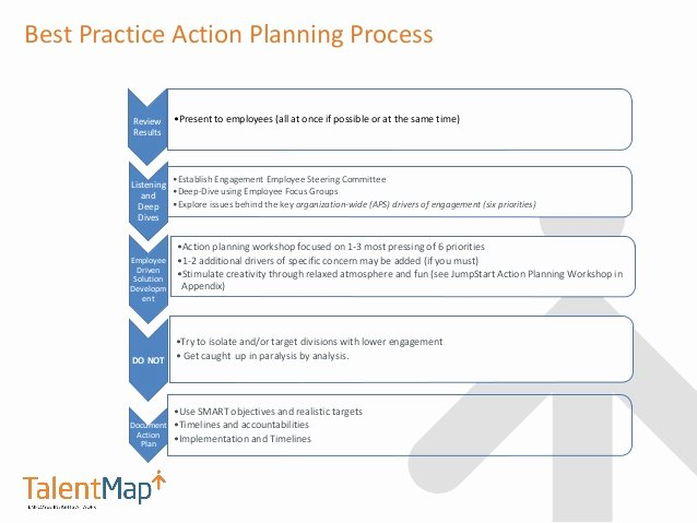Employee Engagement Action Planning Template New Business Action Plan