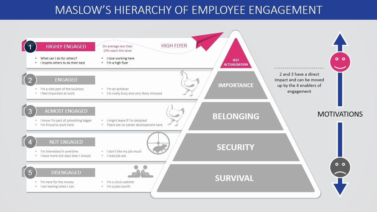 Employee Engagement Plan Template Awesome Maslow S Hierarchy Of Employee Engagement Powerpoint