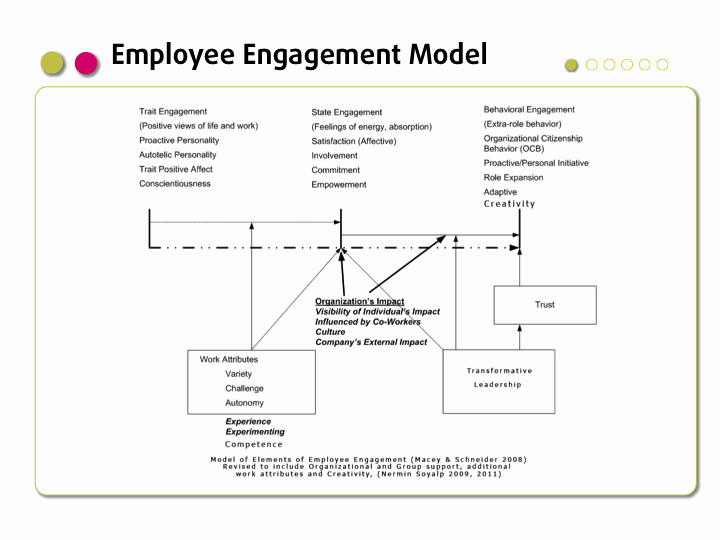 Employee Engagement Plan Template Beautiful Employee Engagement