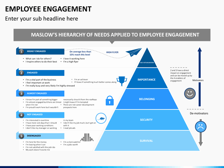 Employee Engagement Plan Template Best Of Employee Engagement Powerpoint Template