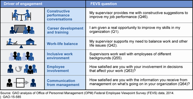 Employee Engagement Plan Template Inspirational U S Gao Federal Workforce Additional Analysis and