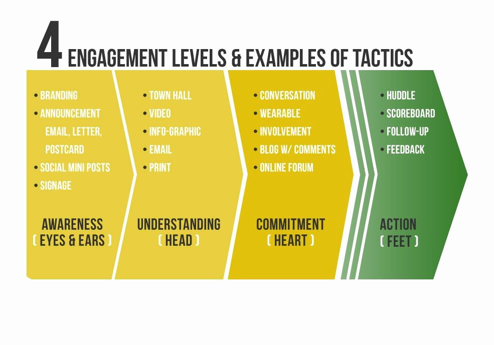 Employee Engagement Plan Template Unique Example Of Employee Engagement Plan Google Search Elcc