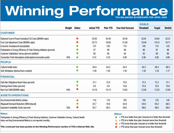 Employee Performance Scorecard Template Awesome Performance Magazine Scorecard3 Performance Magazine
