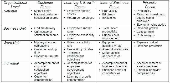 Employee Performance Scorecard Template Beautiful Balanced Scorecard Excel Sample Vendor Template Best