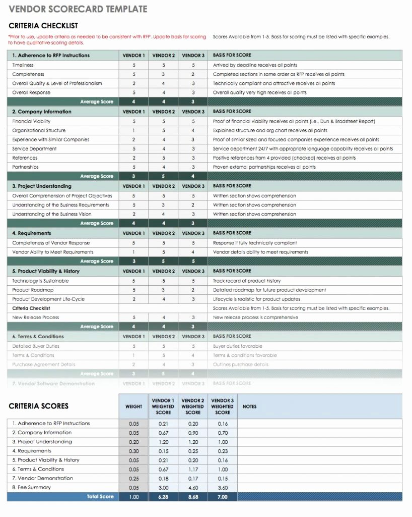 Employee Performance Scorecard Template Beautiful Employee Performance Scorecard Template Excel Invoice