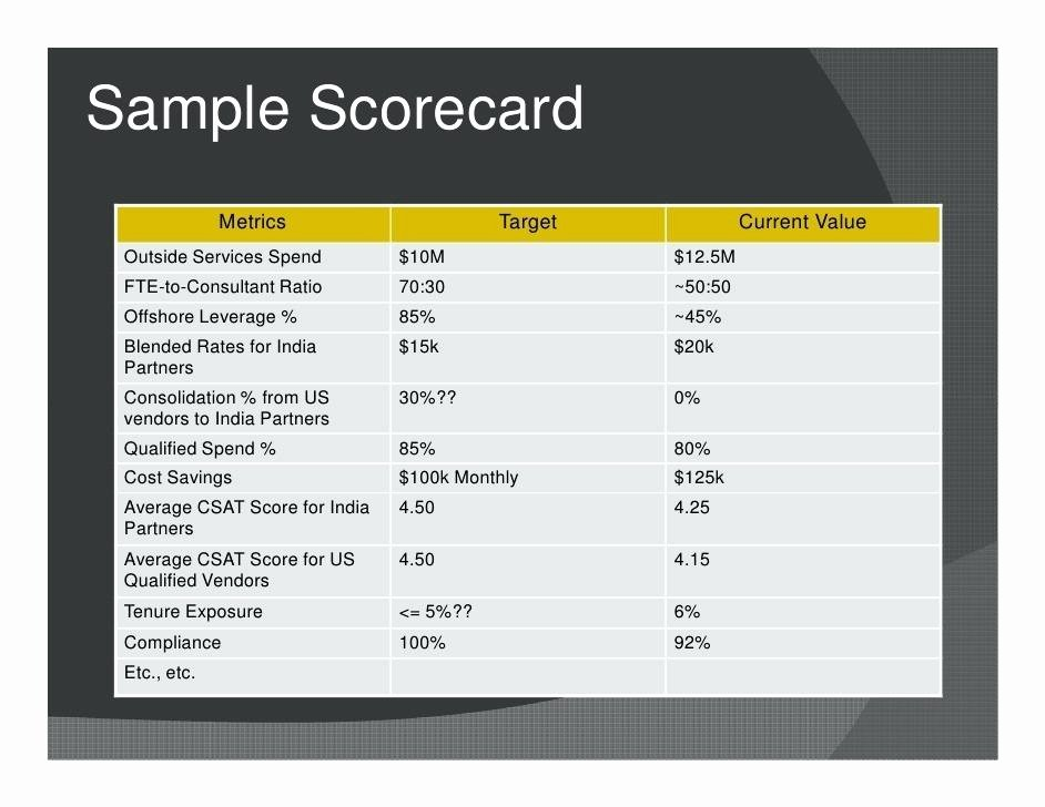 Employee Performance Scorecard Template Best Of Hr Google Search Employee Performance Metrics Template