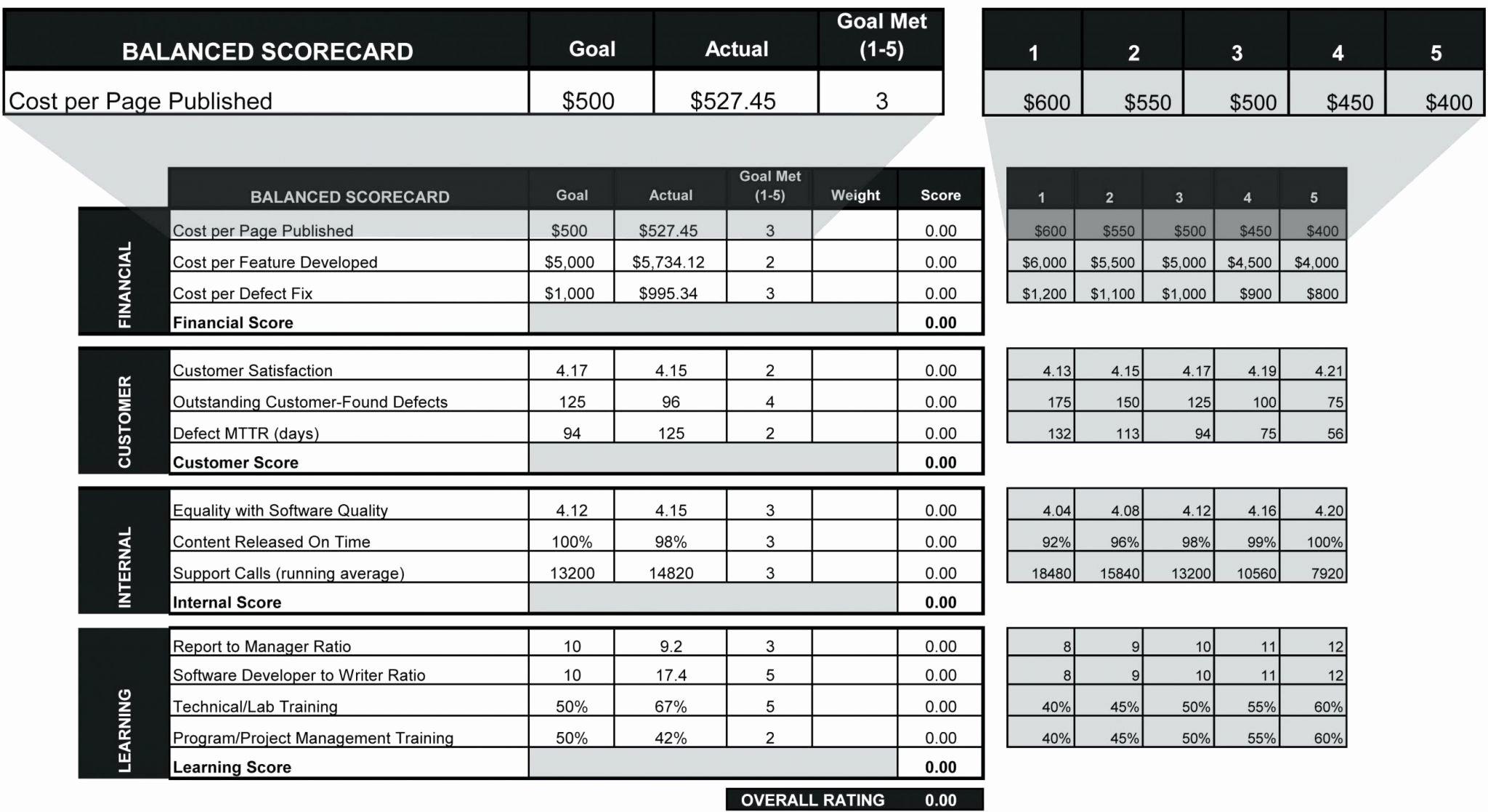 Employee Performance Scorecard Template Elegant Employee Performance Scorecard Template Excel and Best Hr