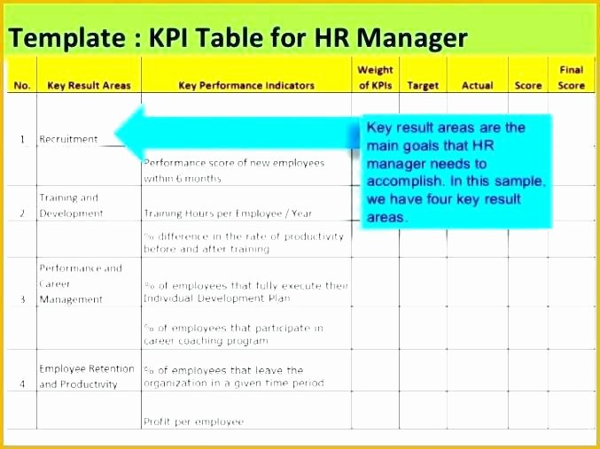 Employee Performance Scorecard Template Excel Awesome Balanced Scorecard Example Excel New Employee Performance
