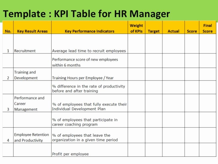 Employee Performance Scorecard Template Excel Awesome Employee Kpi Template Excel