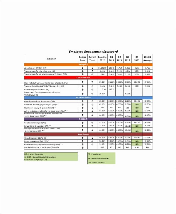 Employee Performance Scorecard Template Excel Best Of 10 Business Scorecard Templates – Free Sample Example